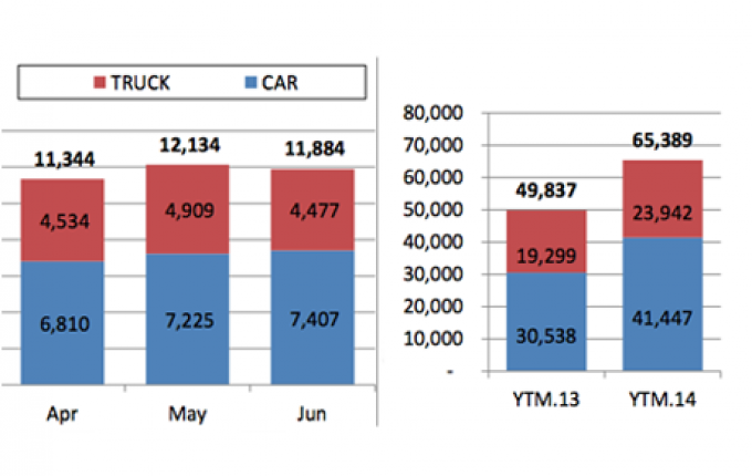 Cars market sales to decrease slightly compared to May