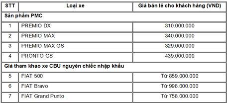 Bảng giá mới của Mekong Auto