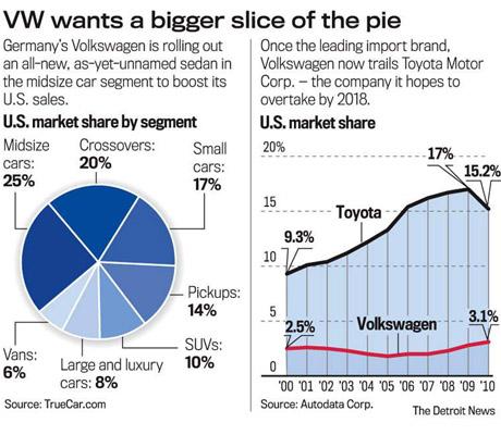 Mục tiêu tăng gấp 3 doanh số của VW