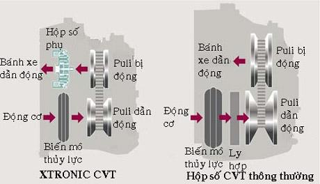 Sự thay đổi trong kết cấu của XTRONIC CVT so với hộp số CVT trước đây.