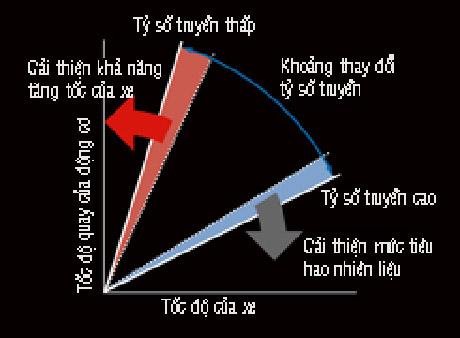 Hiệu quả đạt được của XTRONIC CVT so với các phiên bản CVT trước đây