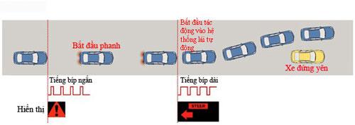 Hệ thống lái tự động trong trường hợp khẩn cấp của Nissan