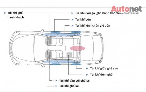 Vị trí bố trí của các túi khí cơ bản trên xe